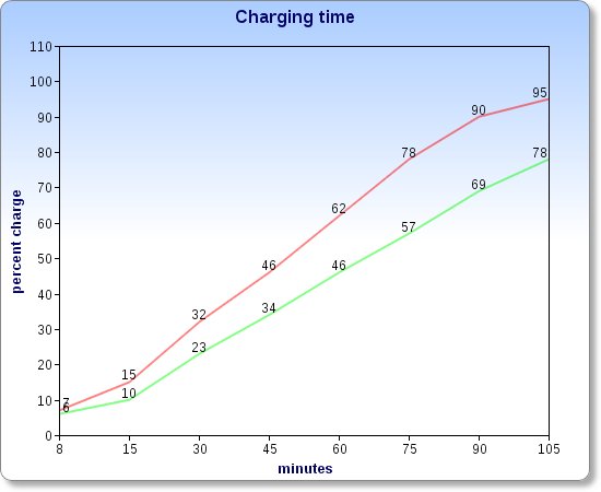 Charging progress for iPhone 5 (red) and Samsung Galaxy S3 (green)