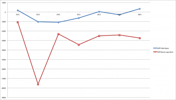 Graph showing the difference between Fitbit and Basis, and Basis and Moves app in steps