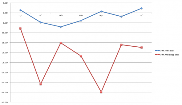 Graph showing the difference between Fitbit and Basis, and Basis and Moves app in percent
